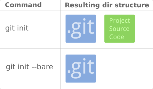 git_bare_repository